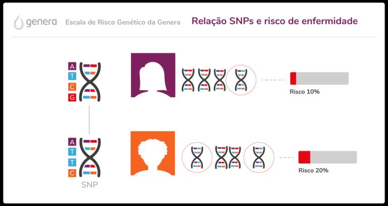Escala de Risco Genético da Genera ajuda a descobrir riscos de doenças genéticas